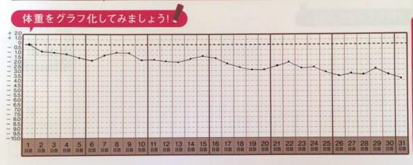 スリムチェックシートに記録した1ヶ月間の体重の推移