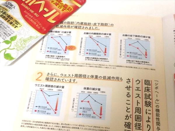 シボヘールの同梱物に書かれている根拠データ